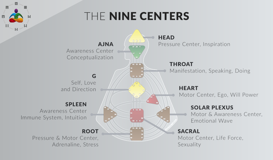 The Nine Centers