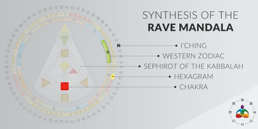Synthesis of the Rave Mandala