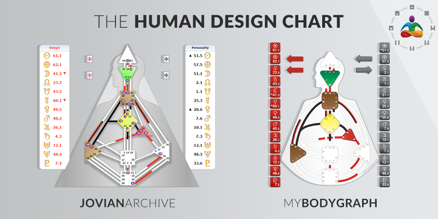 Human Design Chart, Jovian and MBG